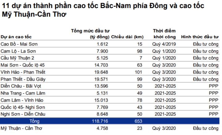 11 dự án thành phần cao tốc Bắc-Nam phía Đông và cao tốc Mỹ Thuận-Cần Thơ