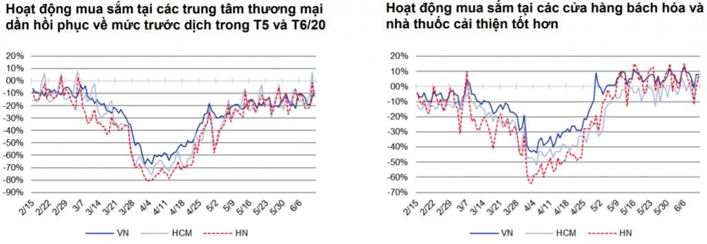 Người tiêu dùng Việt Nam trở lại các khu vực mua sắm