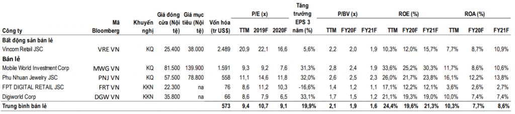 So sánh ngành bán lẻ Việt Nam