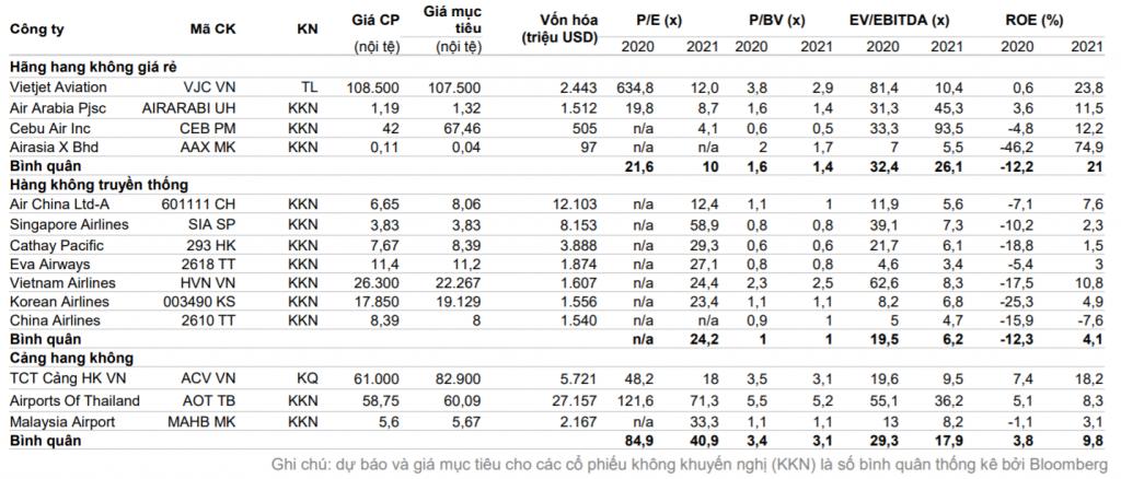 Bảng so sánh các công ty cùng ngành Hàng không