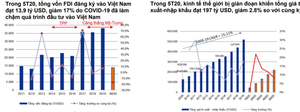 Thành công trong việc ngăn chặn COVID-19 đã giúp Việt Nam trở thành trung tâm sản xuất công nghiệp tiềm năng