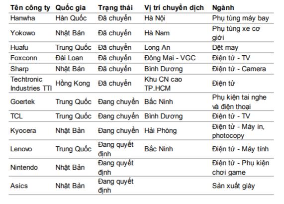 Danh sách các công ty đang hoặc dự định sẽ dịch chuyển từ Trung Quốc sang Việt Nam