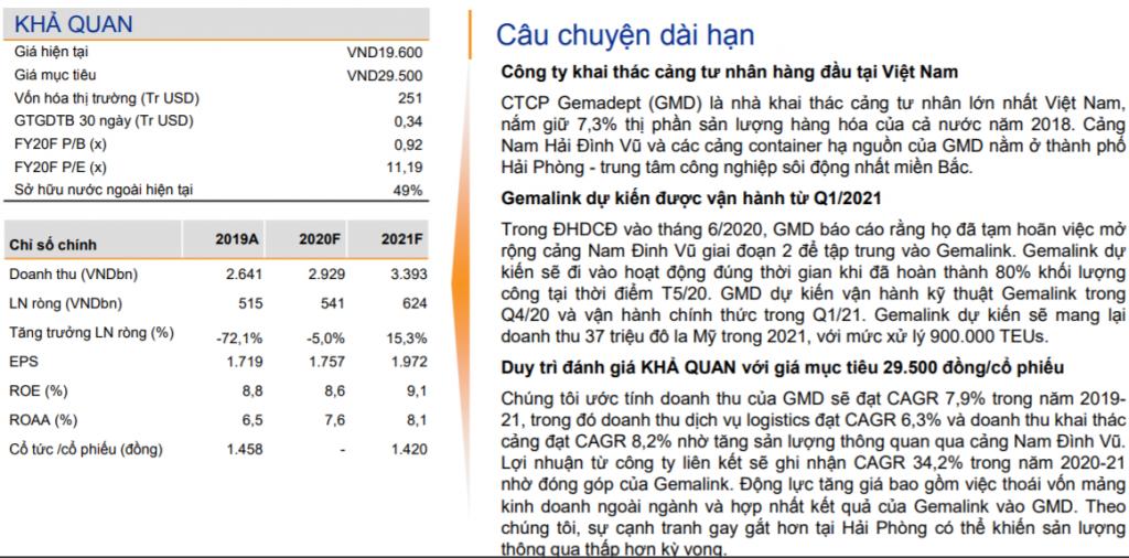 CTCP Gemadept 66 (GMD)