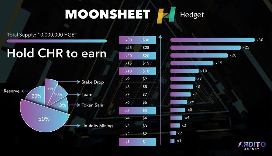 Hedget - HGET Moonsheet