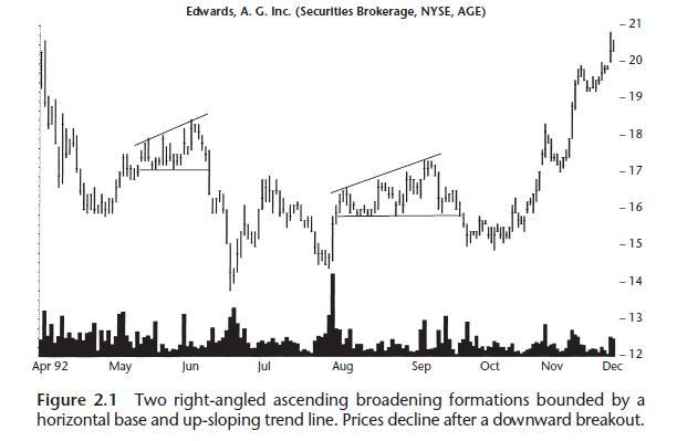 Ví dụ thực tế của mô hình Right Angled Broadening & Ascending