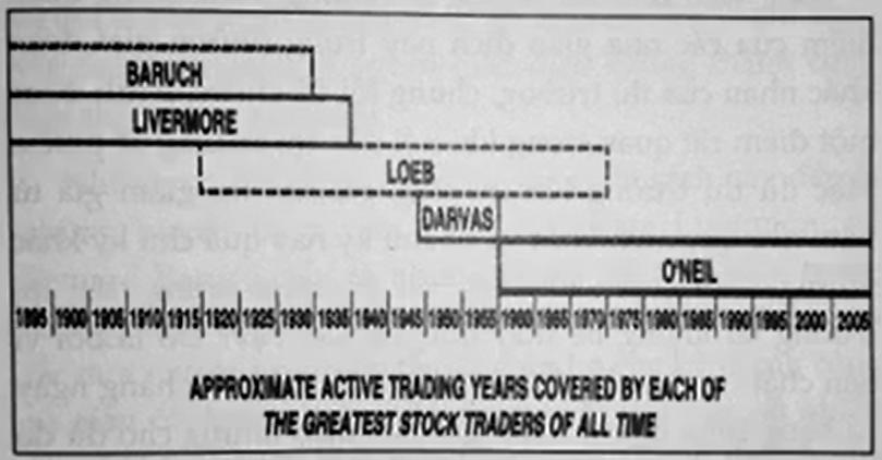 Biểu đồ những thời kỳ mỗi nhà đầu tư chứng khoán thành công