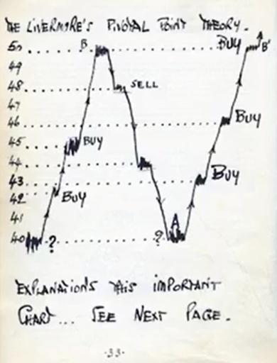Ghi chú phân tích cổ phiếu của Livermore