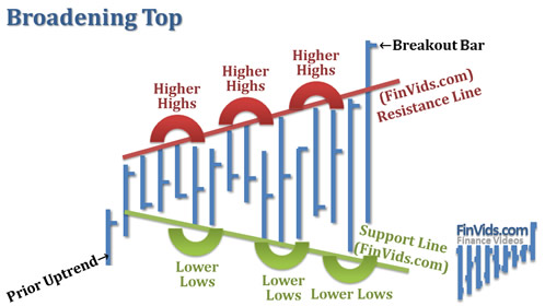 Mô hình Broadening Top