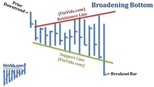 Mô hình Broadening Bottom