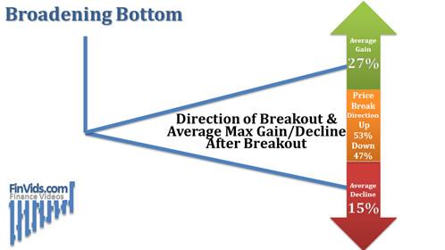 Broadening Bottom - Hướng phá vỡ mô hình