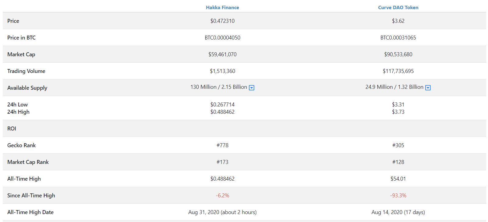 Hakka Finance (HAKKA) với Curve DAO Token (CRV)  - Lần 2 ngày 31/08