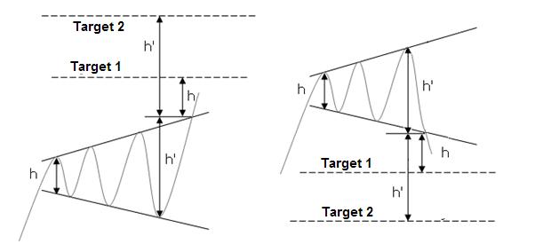 Mô hình Broadening Top - Target giá theo độ cao mô hình