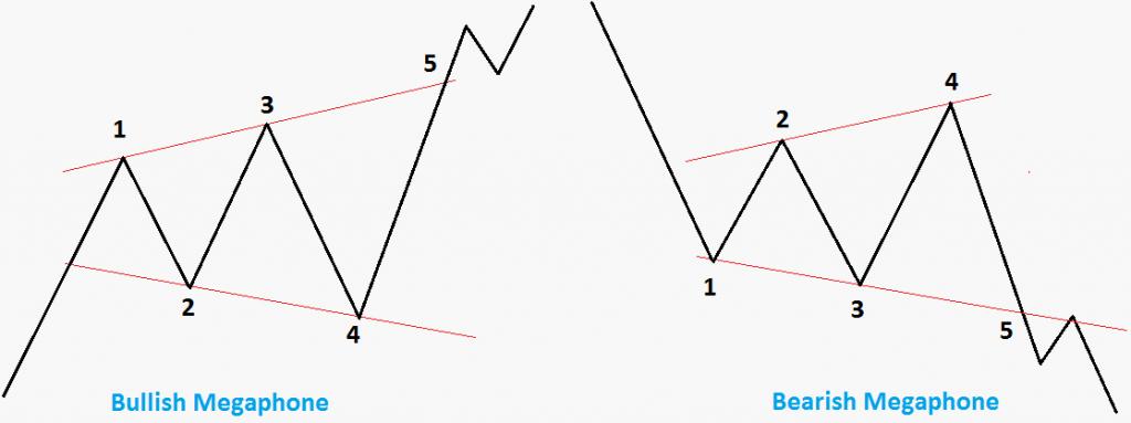Mô hình Broadening - Giá chạm khoảng 5 lần sẽ có xu hướng phá vỡ