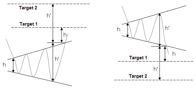 Mô hình Broadening Bottom - Target giá theo độ cao mô hình