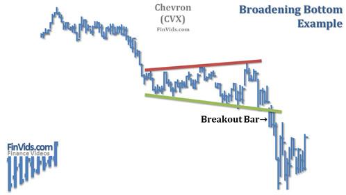 Ví dụ về mô hình Broadening Bottom