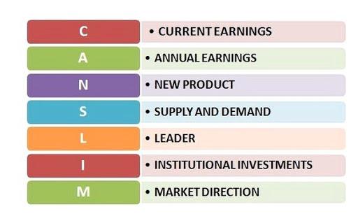 Các nhà đầu tư thành công - William J' Oneil  - Phương pháp CANSLIM
