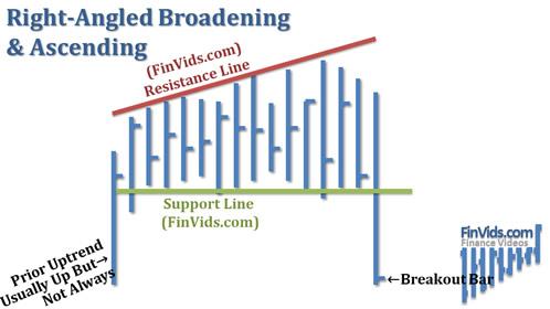Mô hình góc phải mở rộng và tăng dần RBA (Right-Angled Broadening & Ascending)