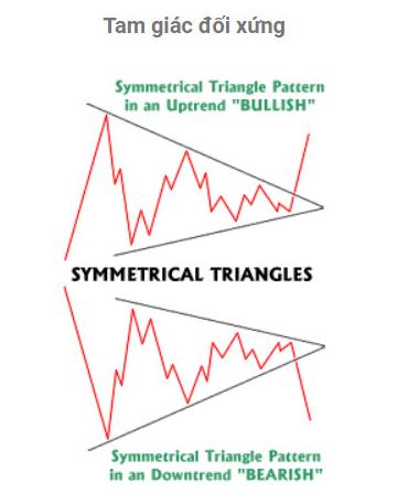 Mô hình Tam giác đối xứng