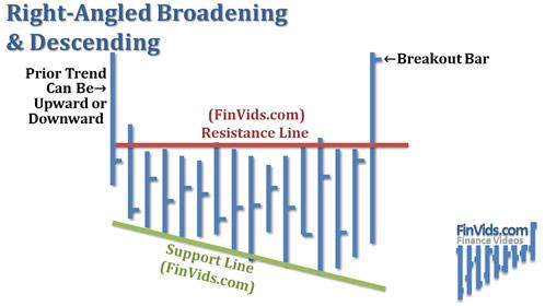 Mô hình góc phải mở rộng và giảm dần RBD (Right-Angled Broadening & Descending)