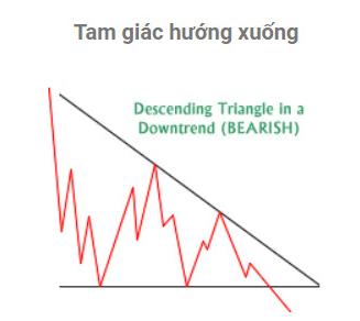Mô hình Tam giác hướng xuống