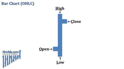 Biểu đồ OHLC – Open, High, Low, Close (giá mở cửa, giá cao nhất, giá thấp nhất, giá đóng cửa)