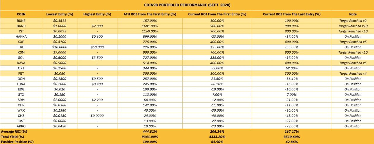 Coin98 Portfolio Statics