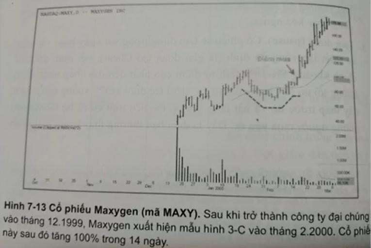 Mẫu hình 3C - Cổ phiếu MAXY tăng 100% trong 14 ngày