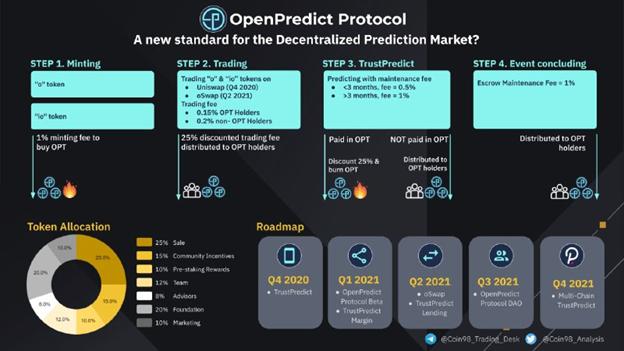 Open Predict Token (OPT)