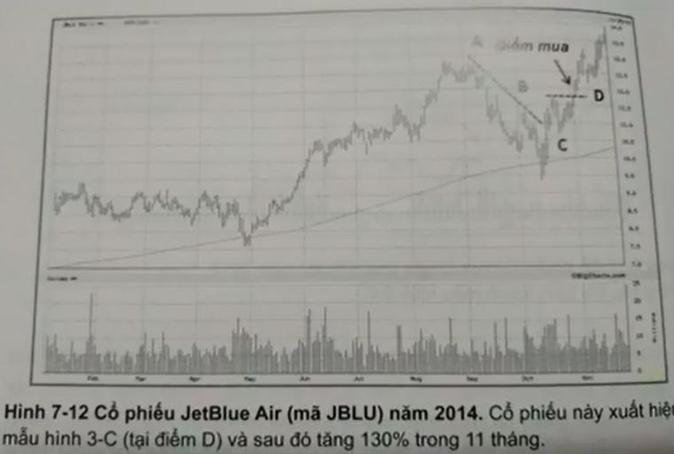 Mẫu hình 3C - CP JBLU tăng 130% trong 11 tháng