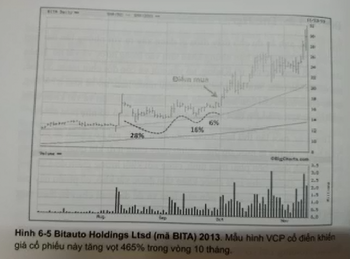 Mô hình VCP cổ điển - CP BITA tăng 465% trong vòng 10 tháng