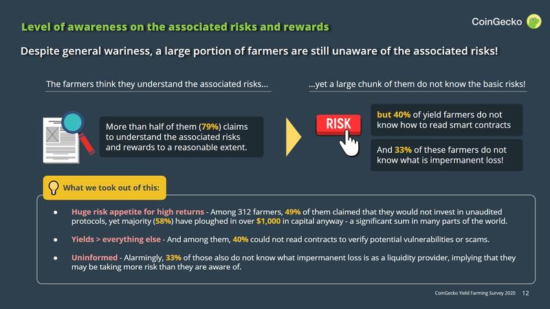 Một phần lớn Yield Farmer không biết cách đọc các hợp đồng thông minh mặc dù tuyên bố rằng họ hiểu những rủi ro liên quan.