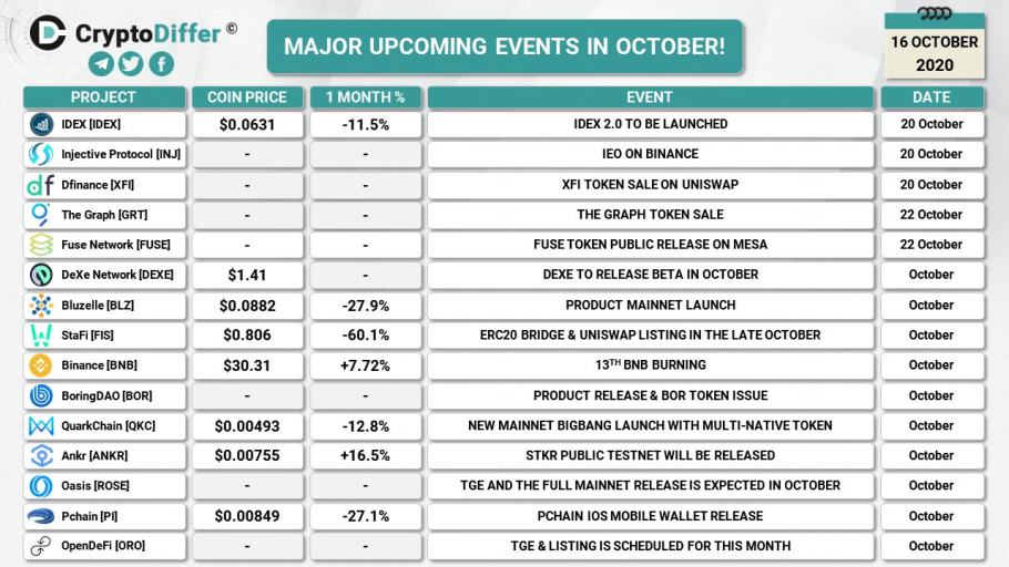 Major upcoming crypto events in October (2020-10-16)