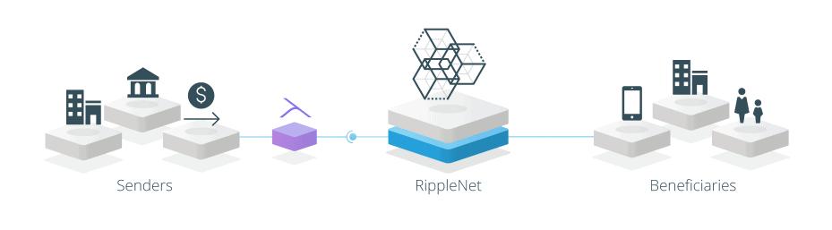 Chuyển tiền quốc tế phí thấp với Ripple - Các ý tưởng và ứng dụng blockchain