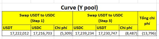 Chi phí để tác động vào tỉ giá cho 1 chu trình (~13,800 USD) - Chi tiết cơ chế tấn công vào Harvest Finance