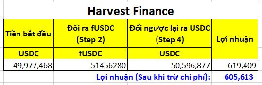 Lợi nhuận trên Harvest Finance cho 1 chu trình (~600,000 USD) - Chi tiết cơ chế tấn công vào Harvest Finance