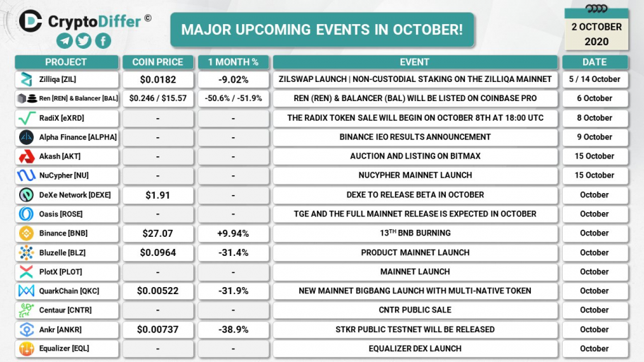 Major upcoming crypto events in October (2020-10-02)