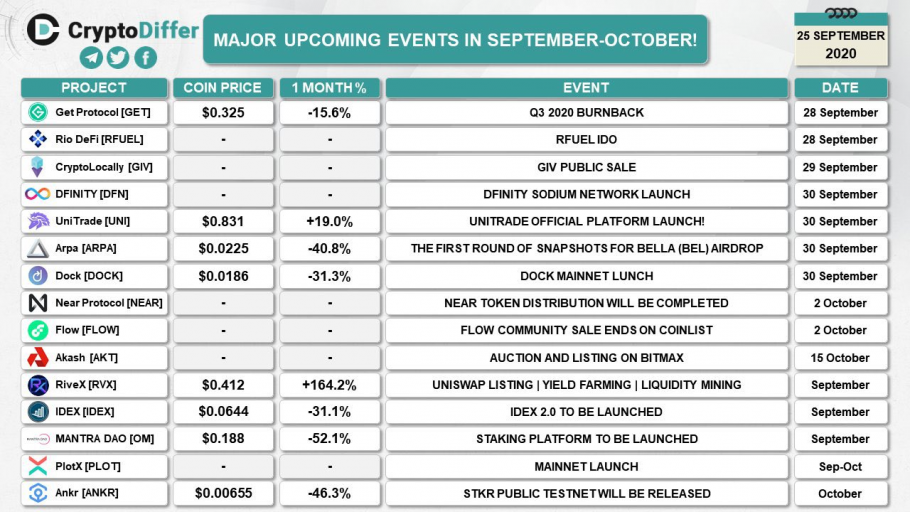 Major upcoming crypto events in September (2020-09-25)