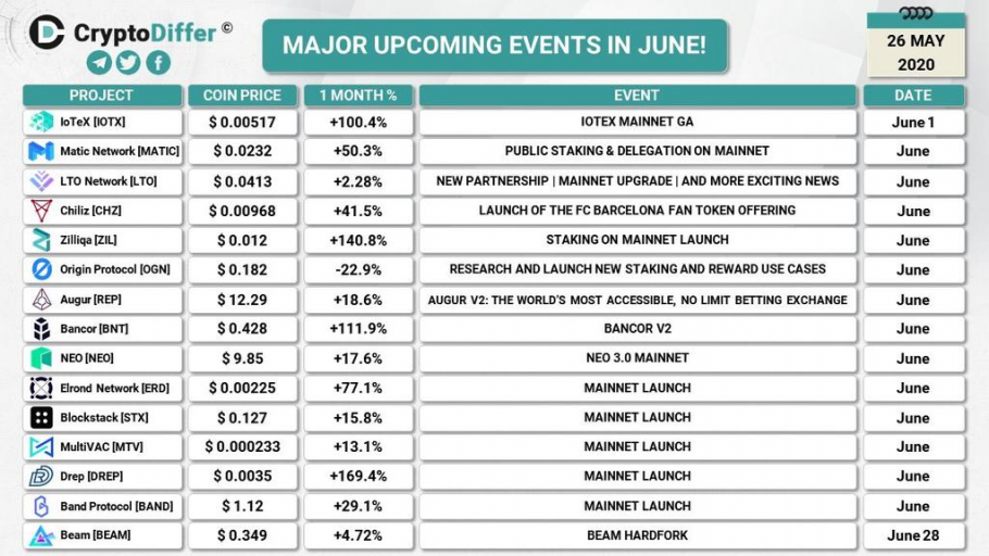 Major upcoming crypto events in June (2020-05-26)