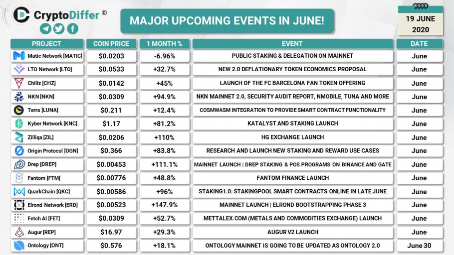 Major upcoming crypto events in June (2020-06-19)
