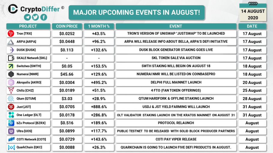 Major upcoming crypto events in August (2020-08-14)