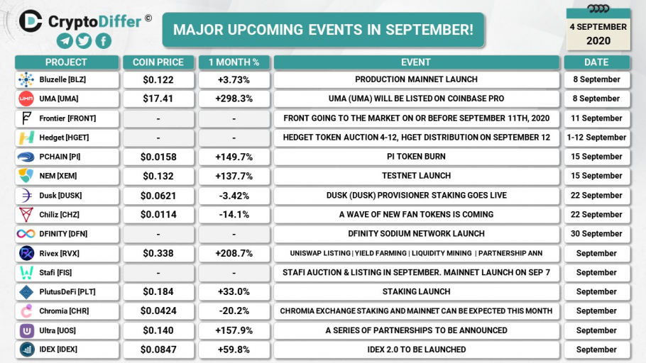 Major upcoming crypto events in August (2020-09-04)