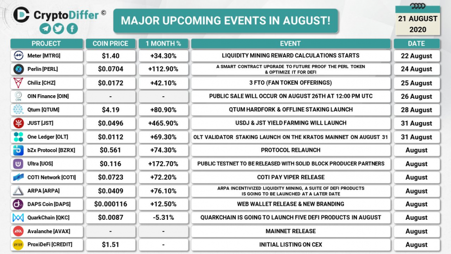 Major upcoming crypto events in August (2020-08-21)