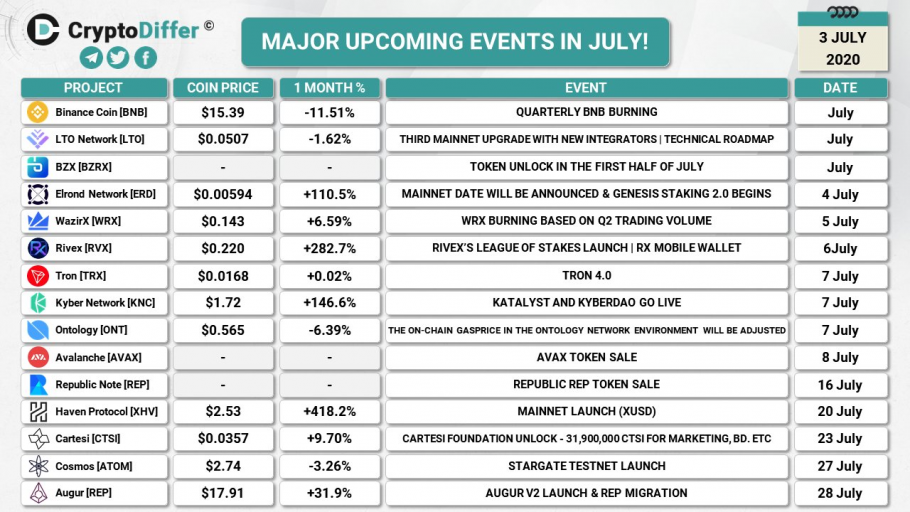 Major upcoming crypto events in July (2020-07-03)