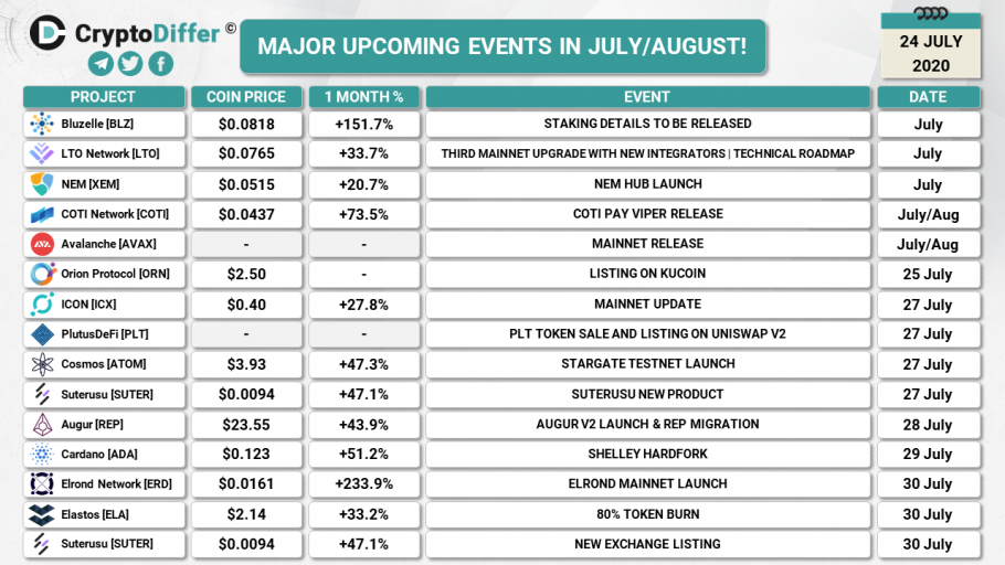 Major upcoming crypto events in July (2020-07-24)