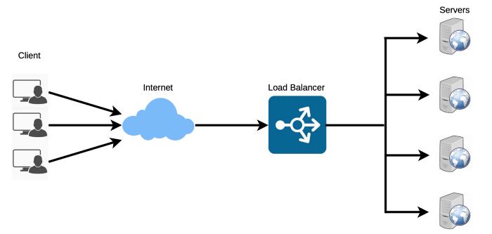 Mô hình mô tả một hệ thống distributed system được horizontal scaling và sử dụng LB để cân bằng tải.