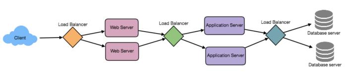 Mô hình Load Balancing nhiều tầng - Cơ bản về phân tích và thiết kế hệ thống phần mềm