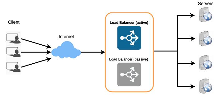 Mô hình cụm LB backup cho nhau - Cơ bản về phân tích và thiết kế hệ thống phần mềm