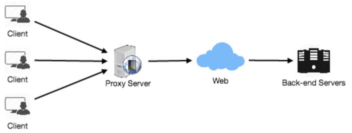 Mô hình Proxy Server hoạt động
