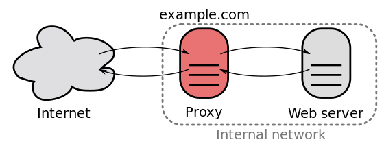 Reverse Proxy - Cơ bản về phân tích và thiết kế hệ thống phần mềm