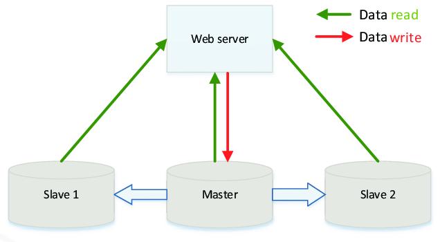 Mô hình Master — Slave - Cơ bản về phân tích và thiết kế hệ thống phần mềm